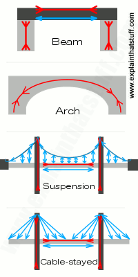 Compression And Tension Forces On Four Different Types Of Bridges