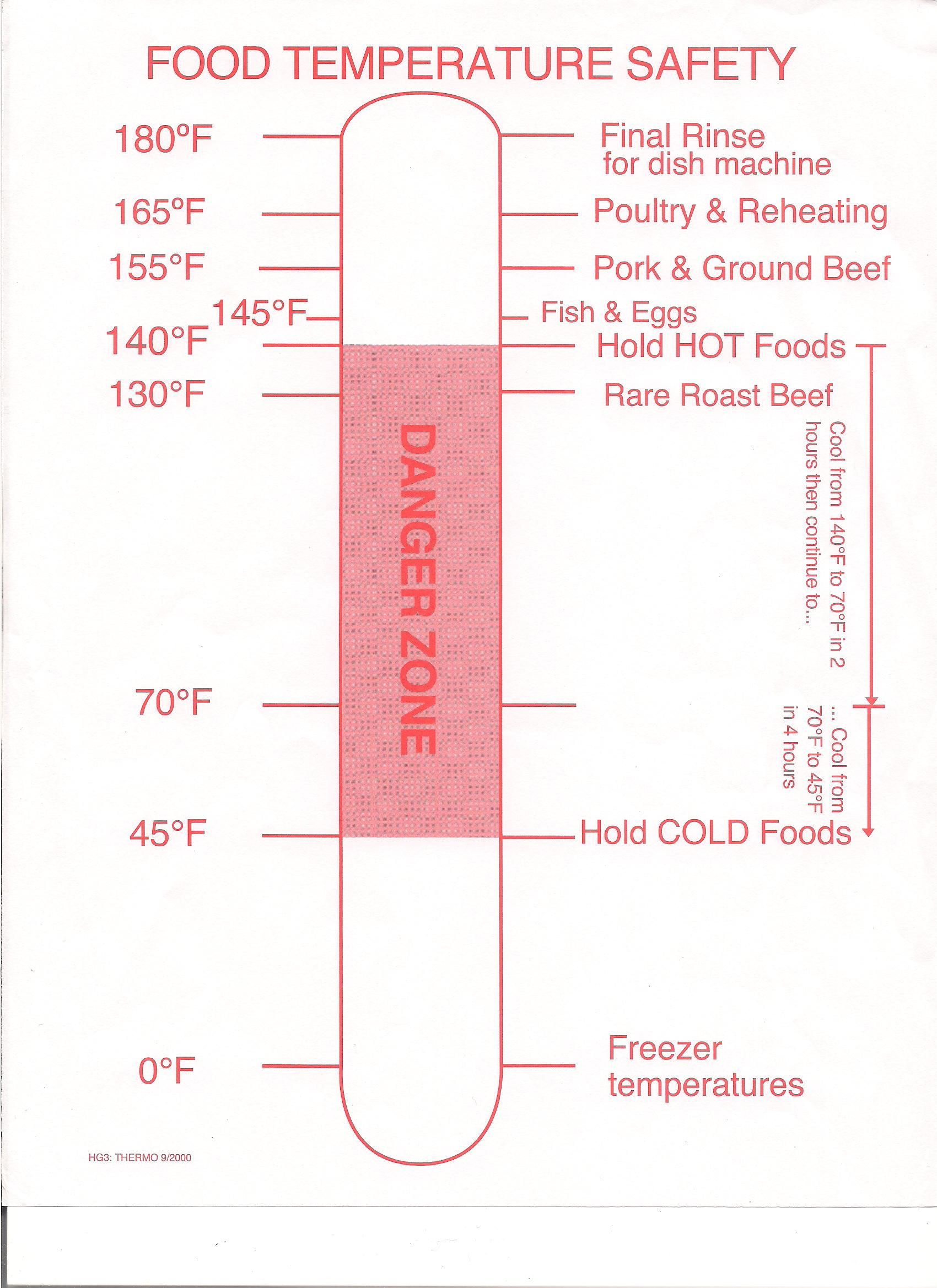 Temperature Chart Template  Food Safety Temperature Log Http