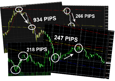 Simple daily forex system
