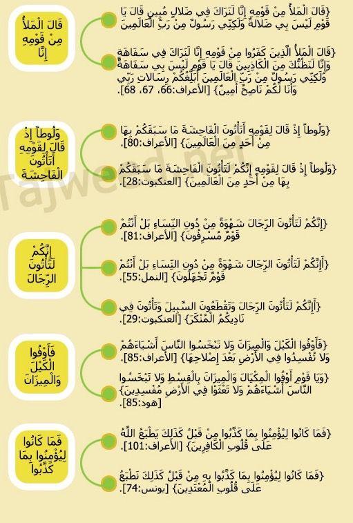 متشابهات سورة الأعراف ٩ Quran Tajweed Quran Quran Karim