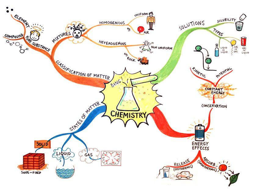 Chemistry Mind Map | notes/education | Pinterest | Chemistry ...