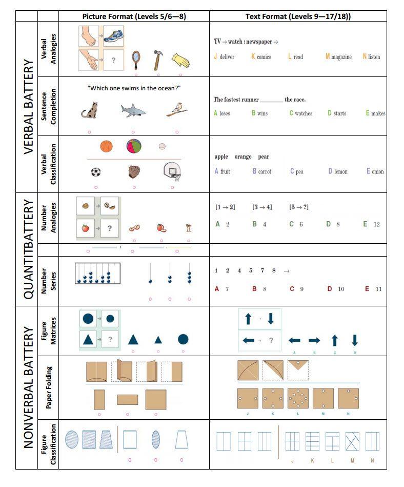 Preparing For Second Grade Worksheets : Cogat practice test second grade sample questions