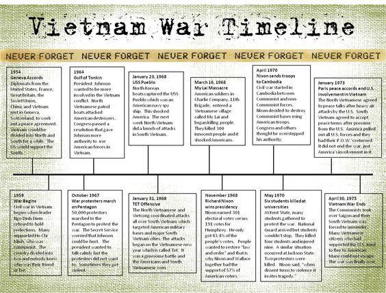 vietnam war timeline sam vietnam war vietnam war