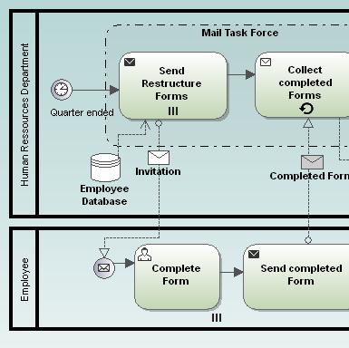a bpmn collaboration diagram in altova umodel - Bpmn Collaboration Diagram