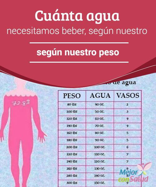 Beber Agua Cuánta Necesitamos Según Nuestro Peso Cosas De Enfermeria Salud Pesas