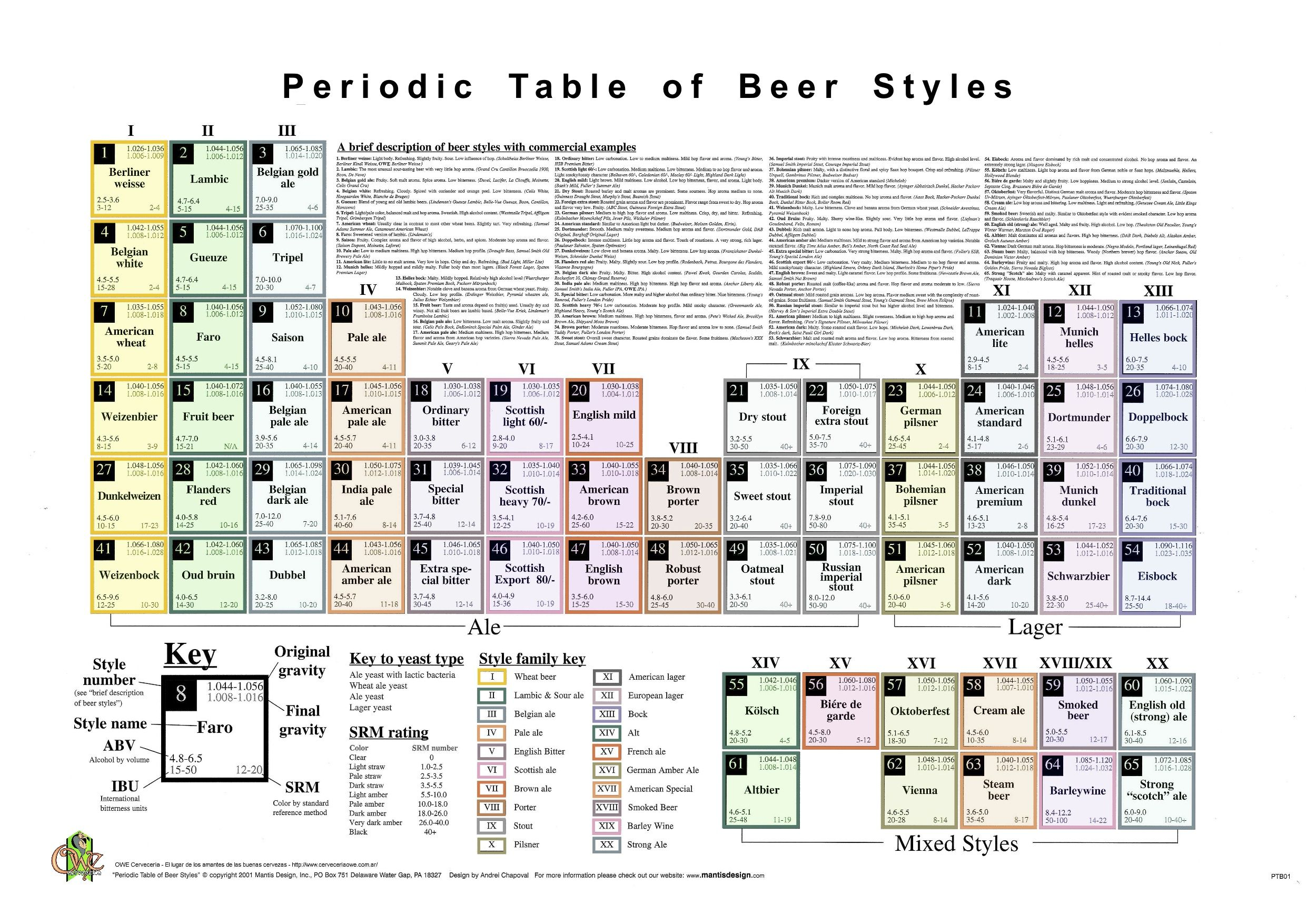 Wondrous Periodic Table Of Beer Wallpapers Beer Beer Brewing Home Interior And Landscaping Ferensignezvosmurscom