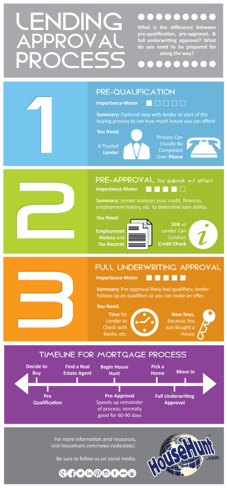 Louisville Kentucky First Time Home Buyer Programs And Resources Real Estate Infographic Real Estate Buyers Real Estate Buying