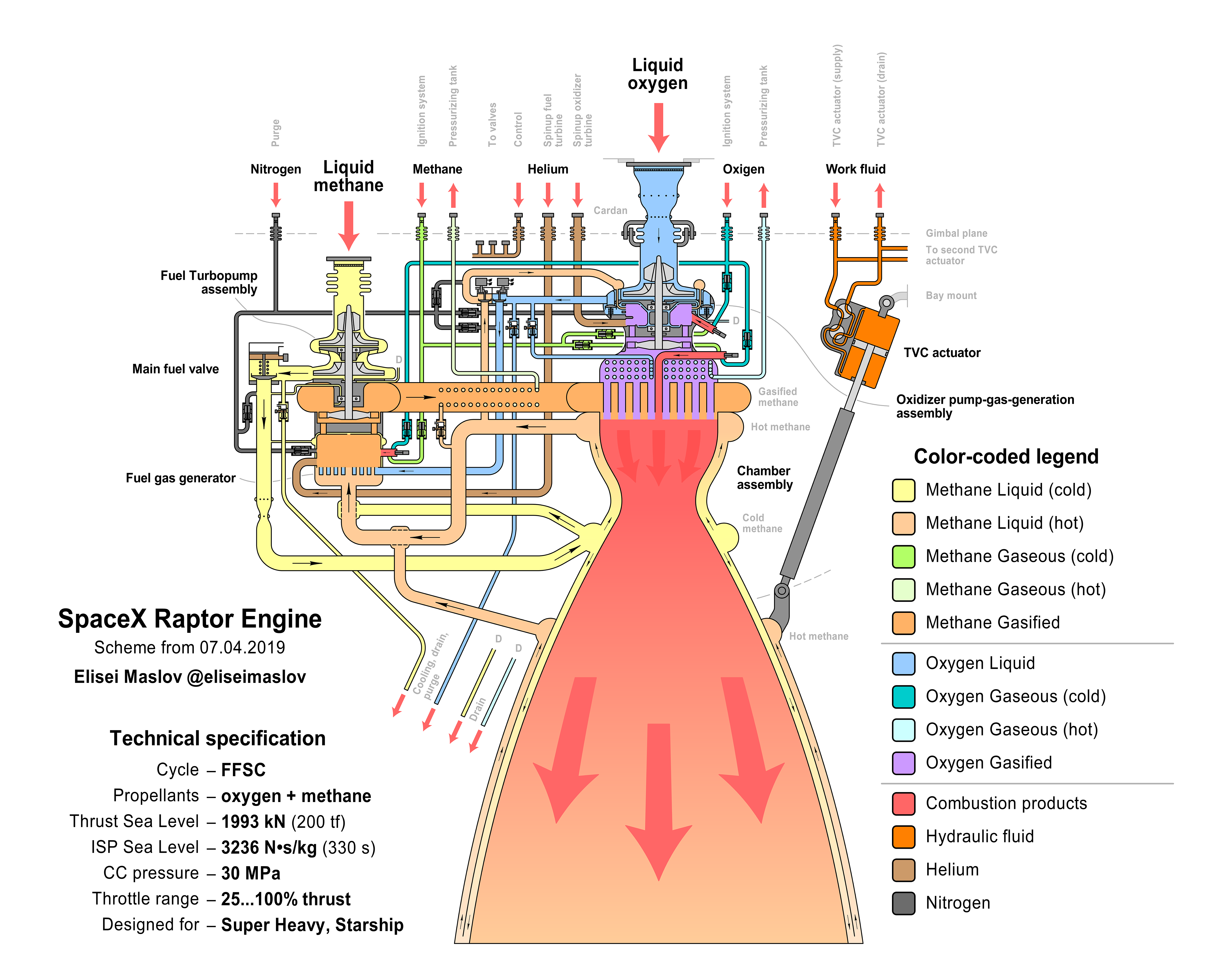 Detailed Diagram Of The Raptor Engine Er26 Gimbal Spacex In 2020 Rocket Engine Spacex Spacex Rocket