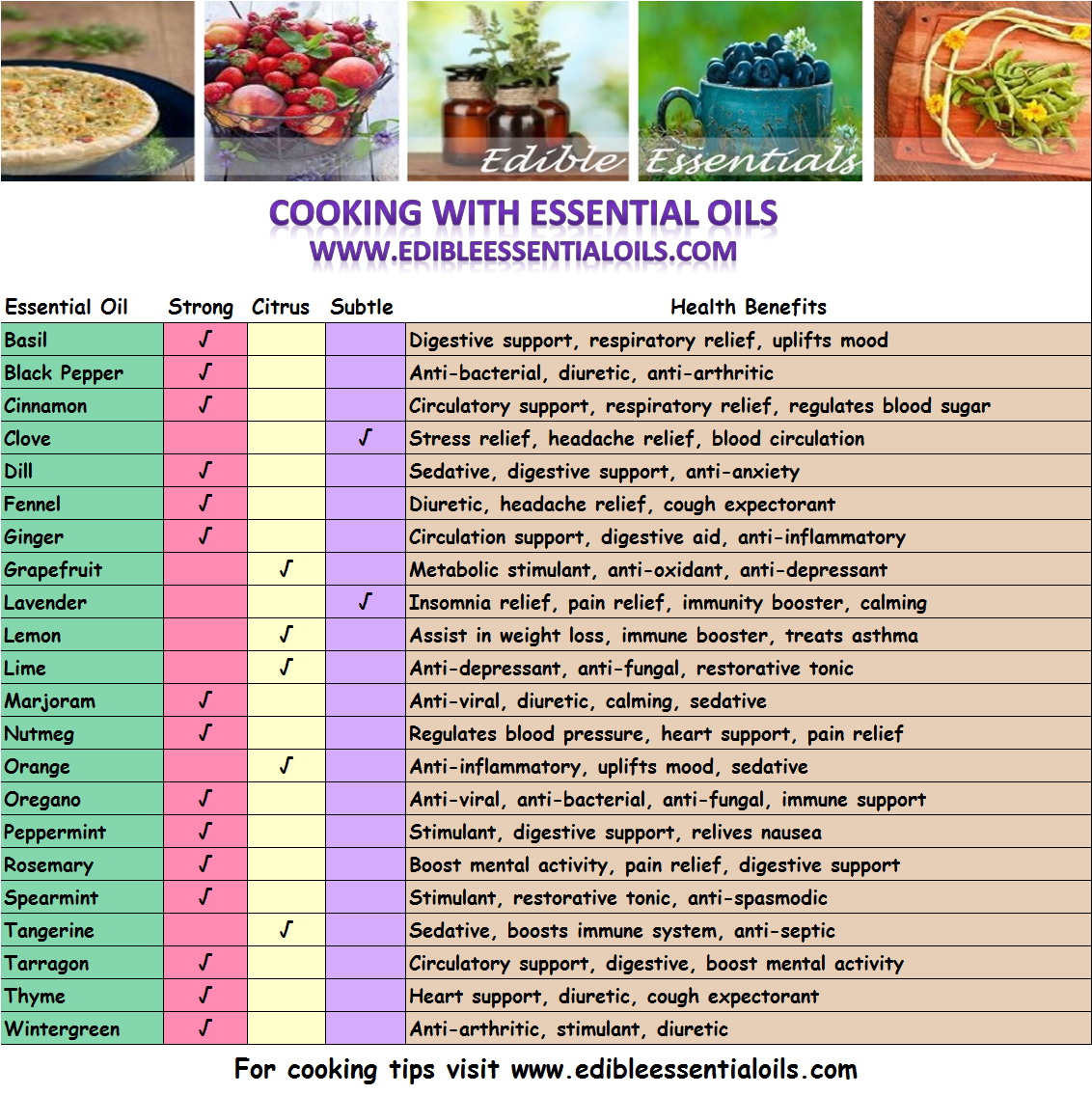 cooking oil made essay Polyunsaturated vegetable oils are the safest fats for cooking, especially deep-fat  frying, and they're  instead, coconut oil made them lean, active, and hungry.