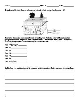 Worksheet Laws Of Stratigraphy With Images Middle School