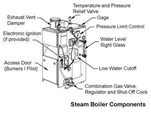 What You Need To Know About Residential Steam Boilers Steam Boiler Boiler Boiler Heating System