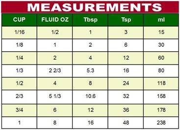 Fluid Measurement Chart From 21 Day Paleolithic T Meal Plan