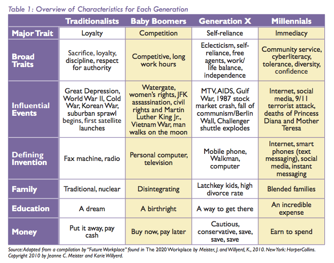 baby boomers gen x millennials - Google Search (With ...