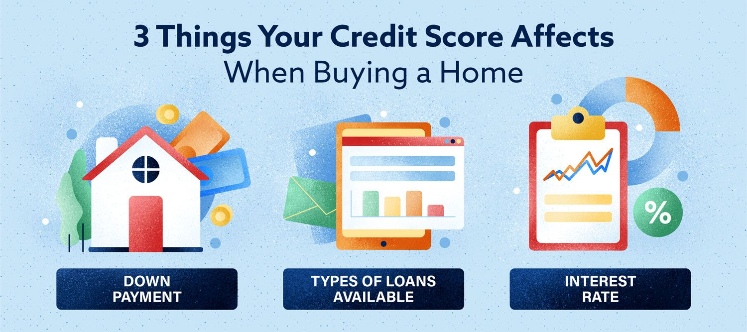 What Credit Score Is Needed To Buy A House In 2019 In 2020 Credit Score Improve Your Credit Score Types Of Loans