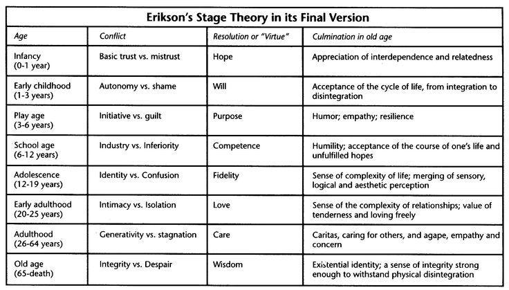graphic regarding Printable Erikson's Stages of Development identified as erik eriksons principle - Google Glimpse erik erikson