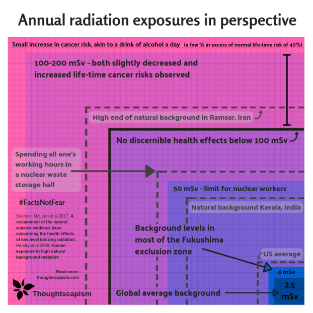 Radiation Exposures At A Glance Thoughtscapism Com Radiation Exposure Radiation Exposure
