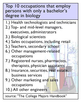 Best options avaible for a bachelors in biology