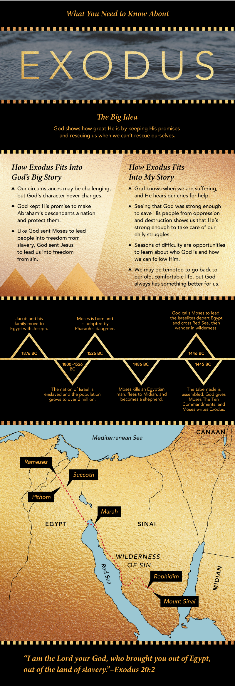 Everything You Need To Know About Exodus | Book of exodus ...