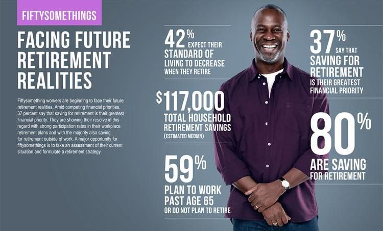 How workers' views on retirement change as they age