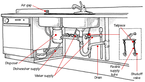 Kitchen Plumbing Systems Bathroom Plumbing Sink Repair Under