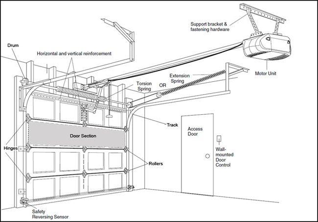 Industrial Garage Door Dimensions And 6500 Commercial Steel Bay Garage Doors Portas De Metal Basculante Garagem