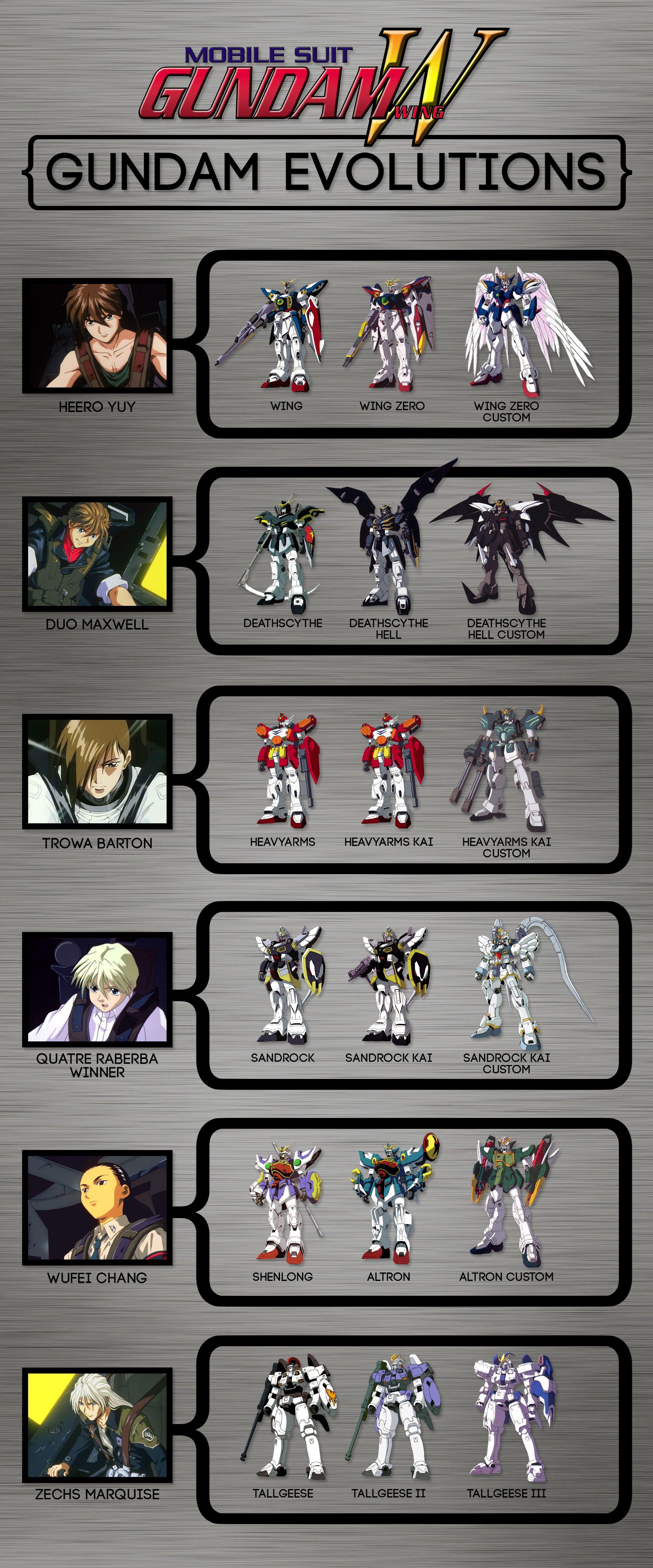 Gundam Wing — Gundam Evolutions Gundam art, Mobile suit