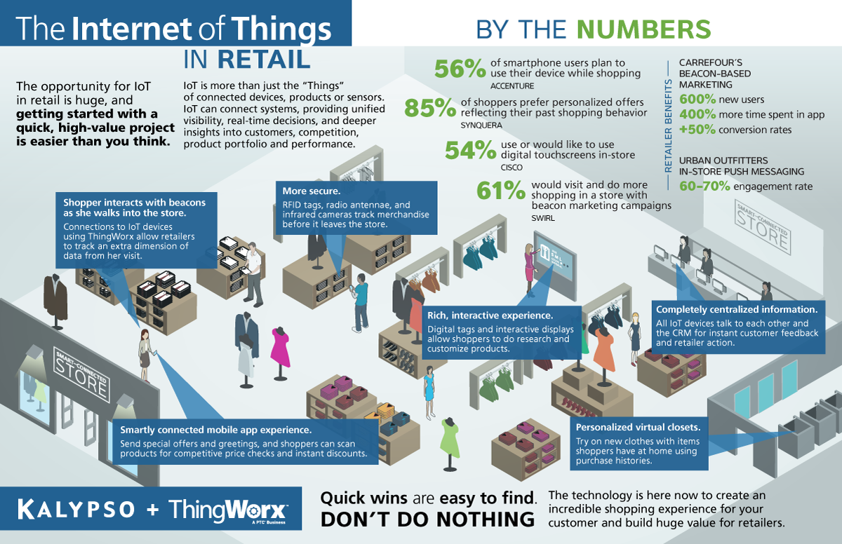 Infographic: The Internet of Things in Retail | IoT | Pinterest ...