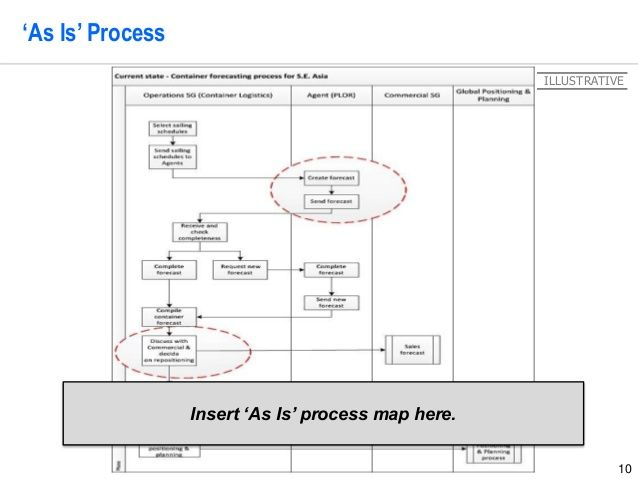 Lean Six Sigma Storyboard Template By Operational Excellence Consulti Lean Six Sigma Operational Excellence Business Analysis