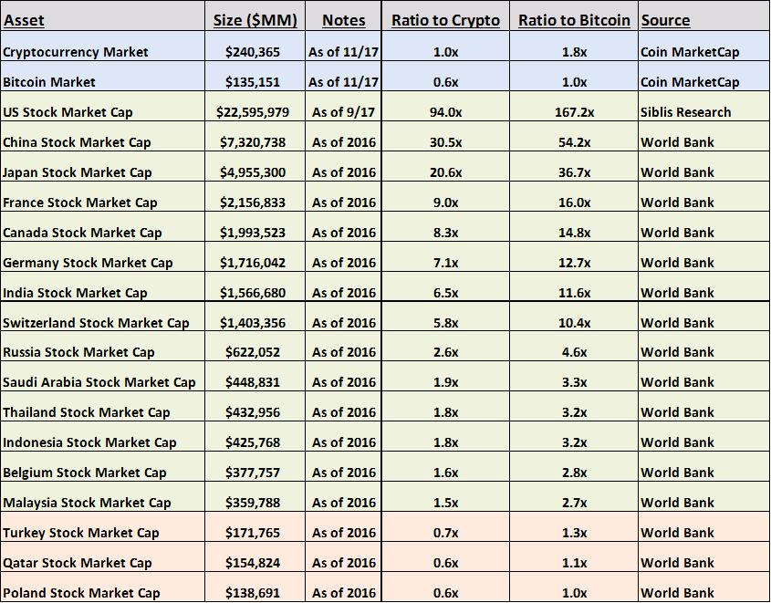 cryptocurrency market cap vs stock market cap