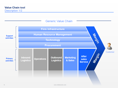 Value Chain Templates in PPT | Value chain templates in