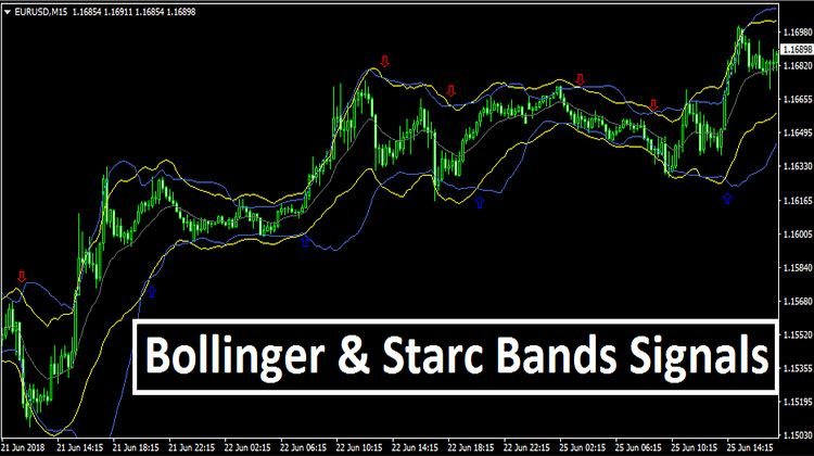 Bollinger Starc Bands Signals Band Technical Analysis Forex