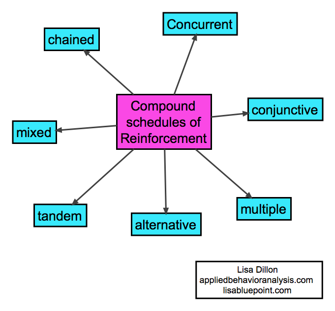 Compound Schedules Of Reinforcement Chained Concurrent
