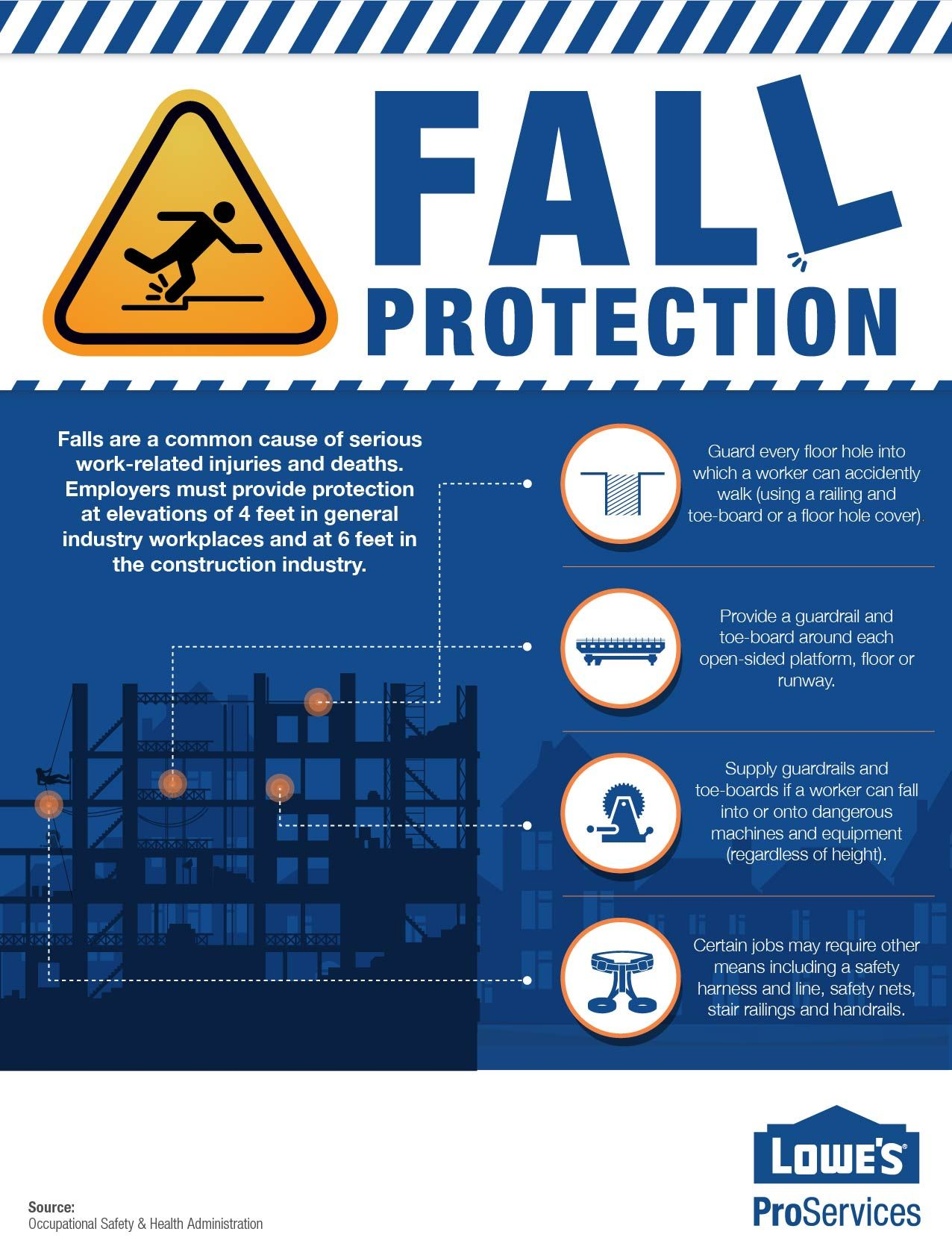 Infographic Safety & Fall Protection Work related