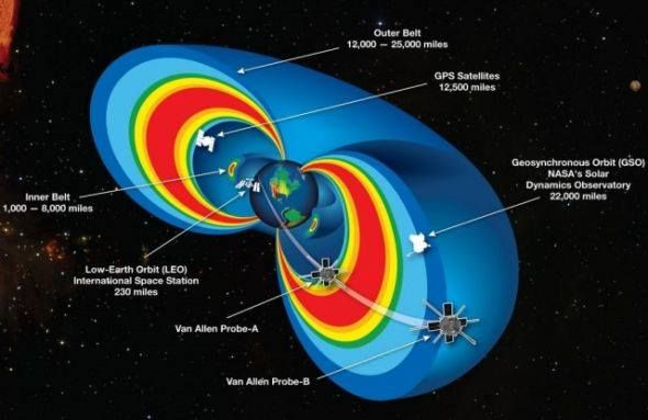 The Earth S Magnetic Field Is A Torus As Are All Others Van Allen Radiation Belt Space Probe Nasa