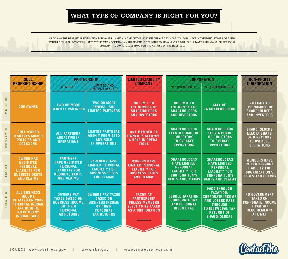 Which Type of Company is Right for You? business