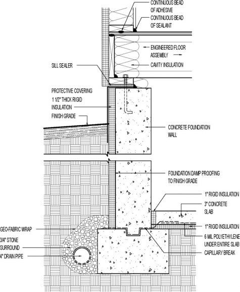 How To Protect And Finish Insulation On An Exterior Foundation Wall Fine Homebuilding Foundation Insulation House Foundation Insulating Basement Walls