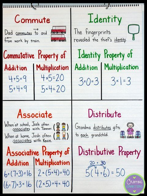 Math Properties- Connecting with the Terms Anchor Charts {Upper