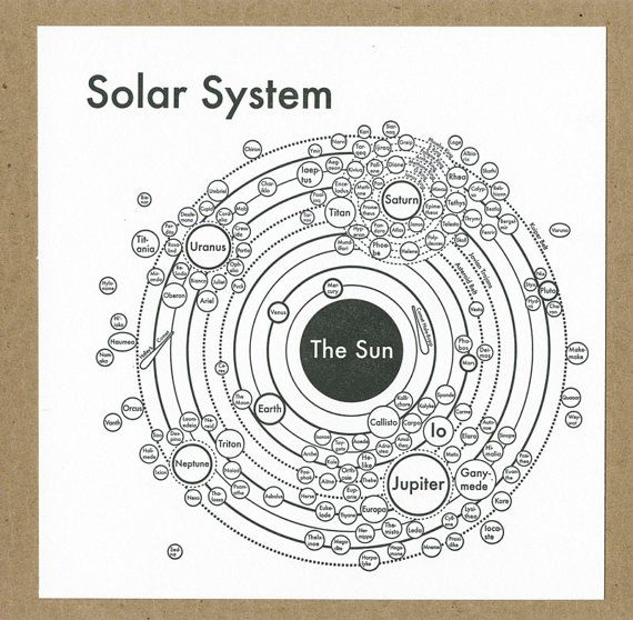 Letterpress Solar System Map Moons Planets By Archiespress Another - Solar system map with moons