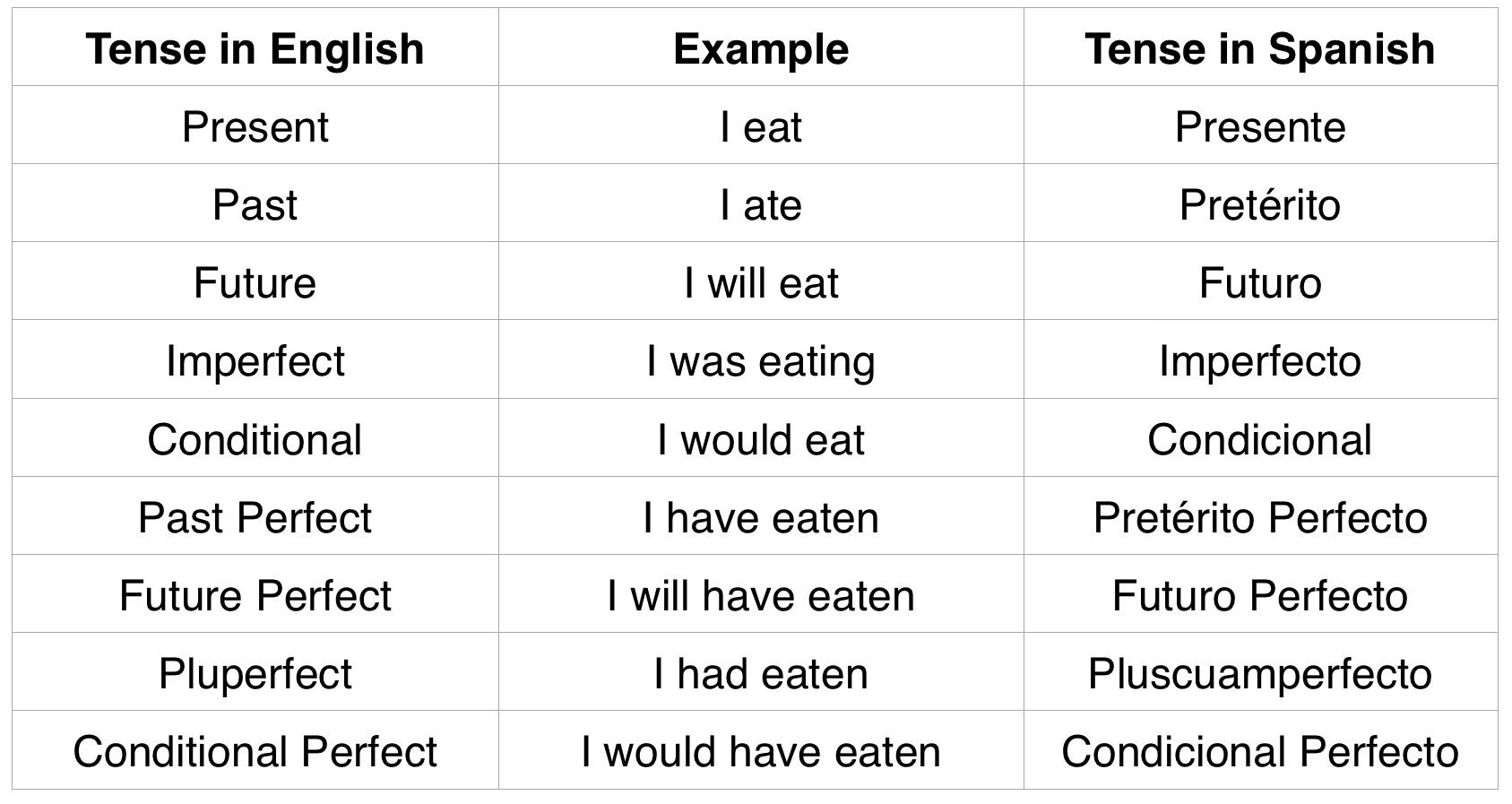List Of Verb Tenses In Spanish
