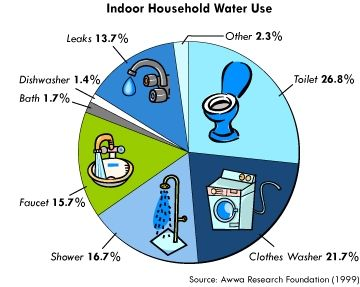 Visual Argument Water Conservation Blog 4 With Images Save