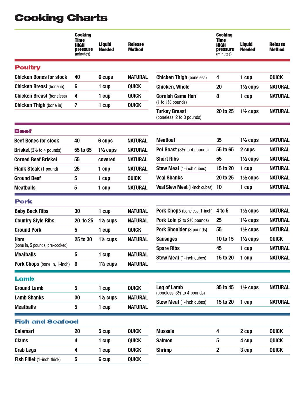 Pressure cooking charts in 2018 pressure cooker pinterest