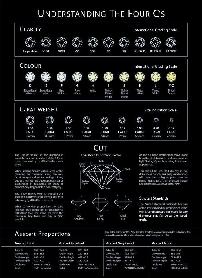 Always good to know! Diamond Chart: Understanding the 4 Cs ...