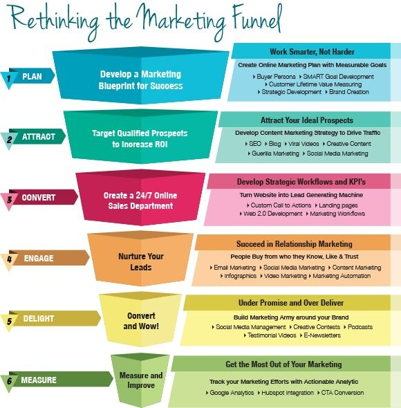 Strategy And The Marketing Funnel  Social Media Pr  Marketing