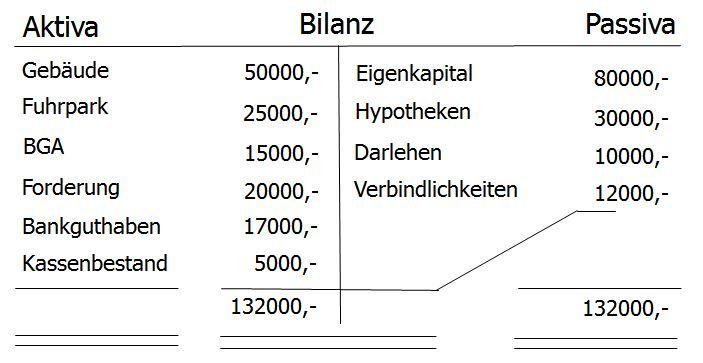 Bilanz Form Vorschriften Aktiva Und Passiva Unterschied Inventar Buchhaltung Lernen Buchhaltung Buchfuhrung Lernen