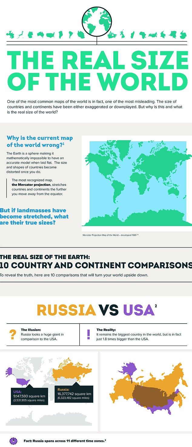 Fascinating Maps Reveal The True Scale Of Countries