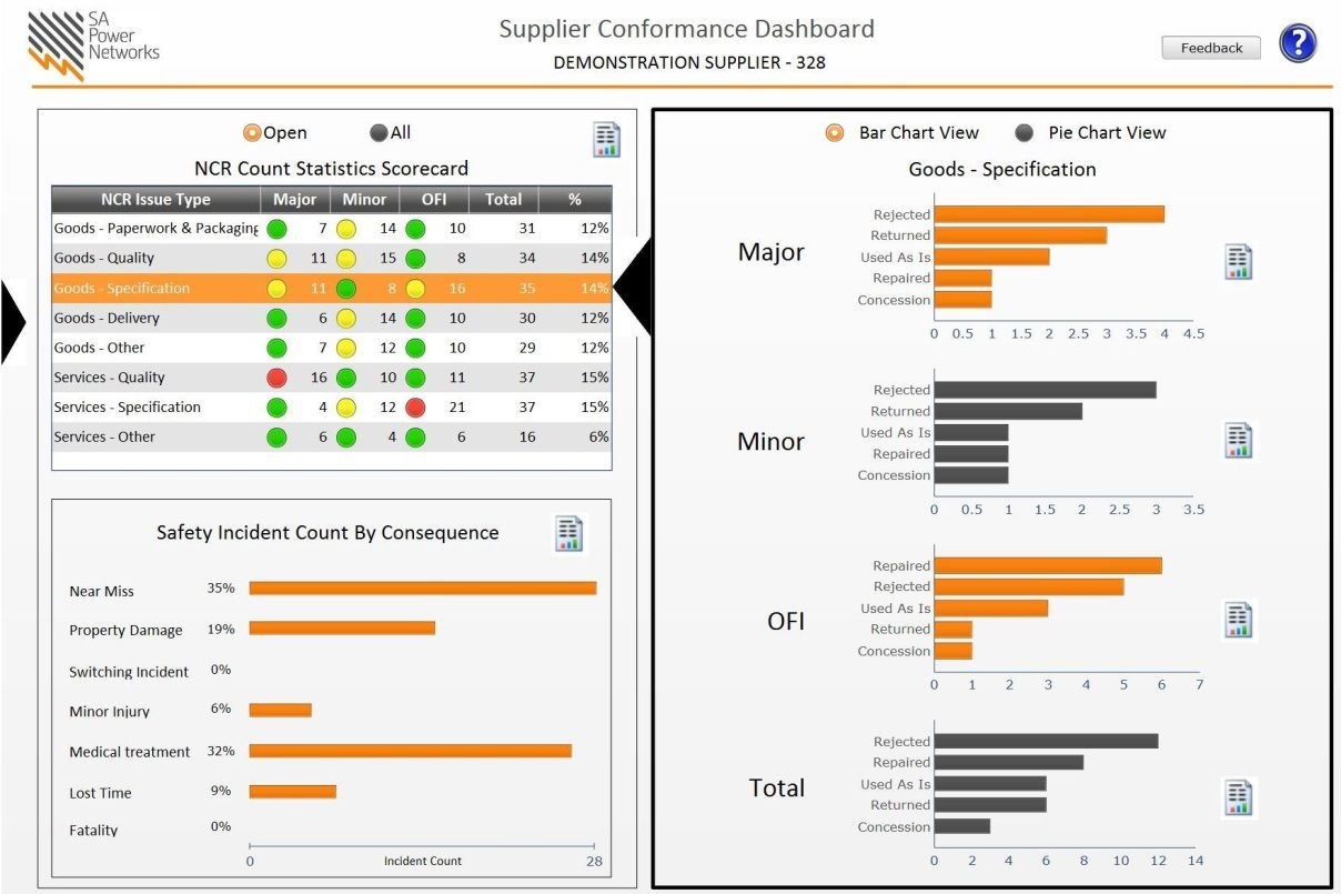 Supplier Performance Dashboard  Google Search  Design
