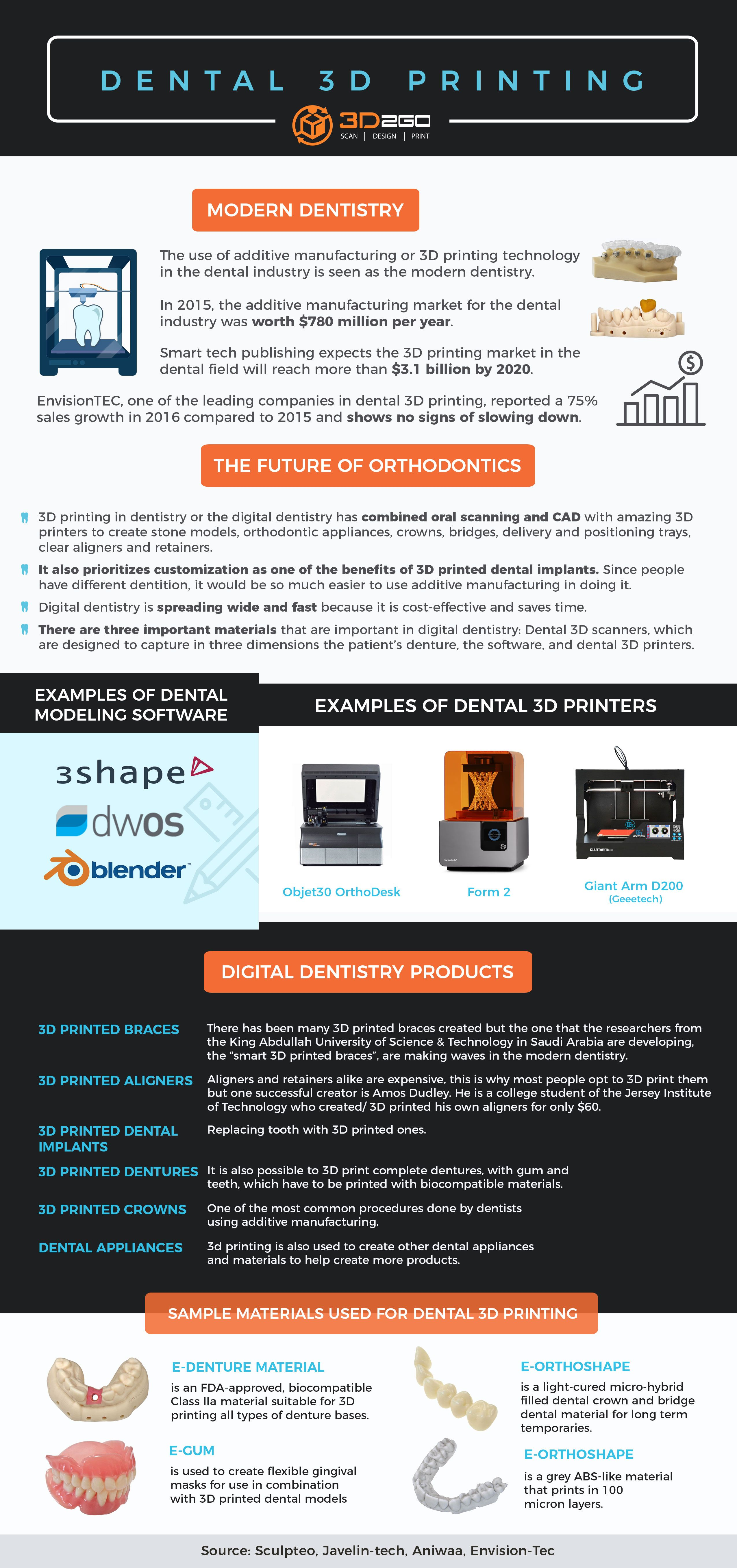 Contact Us 3d Printing Service 3d Printing 3d Printing Technology