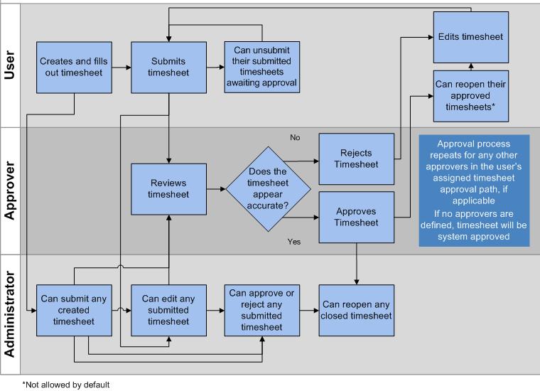 Time Sheet Process Flow Chart In a Modern Approach