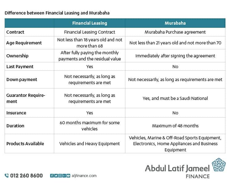 Image Result For Leasing Finance Finance Lease The Unit