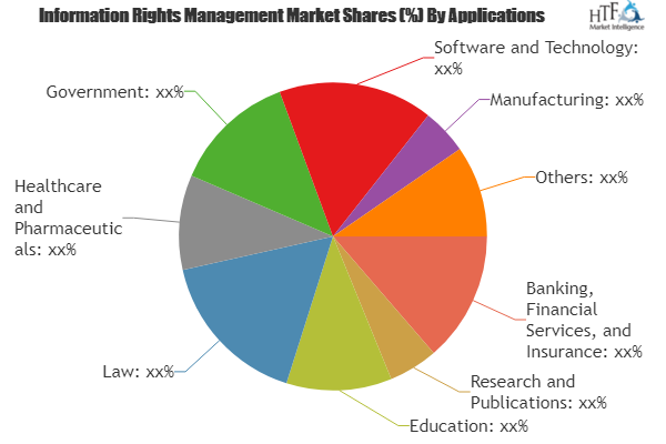 Information Rights Management Market Is Booming Worldwide Transperfect Vera Security Covertix Charts And Graphs Marketing Trends Marketing Data